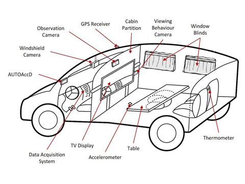 Wagenziekte verminderen in een autonoom auto