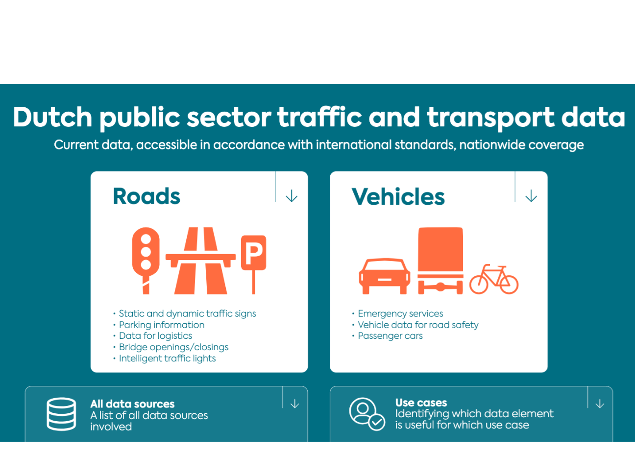 Dashboard 'Dutch road, traffic and transport data' (ENG)