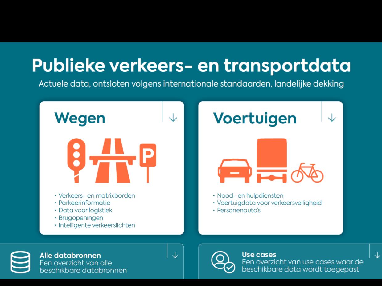 NU OOK IN HET NEDERLANDS! - Dashboard 'Publieke Verkeers- en Transportdata'