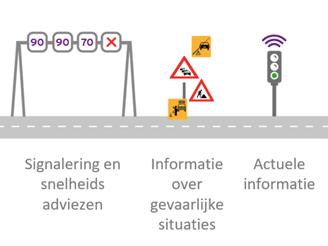CTC-indicatiemodel geeft inzicht in de opbrengst voor 'connected' transporteurs