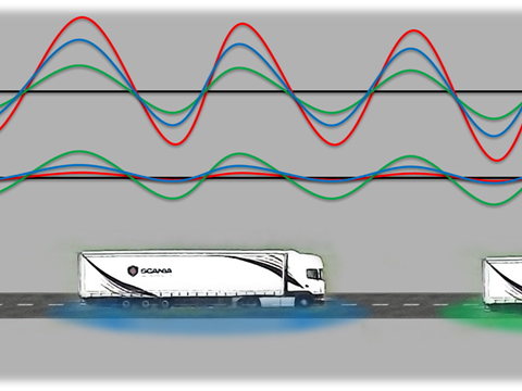 Scania and Acotral start real-life platooning in Spain