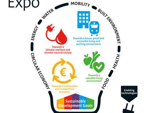 Innovatie Expo