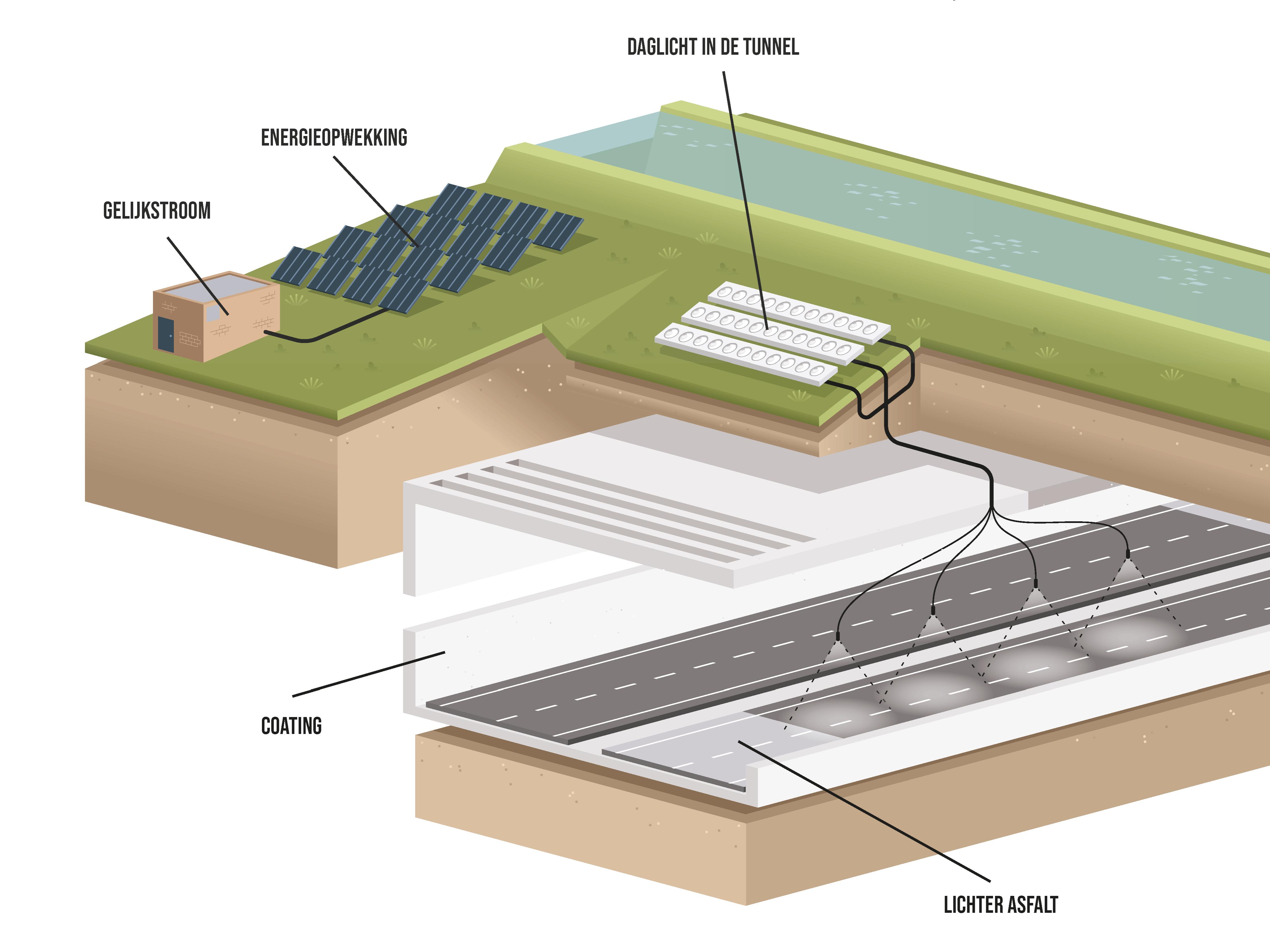 Zo ziet een energieneutrale tunnel eruit