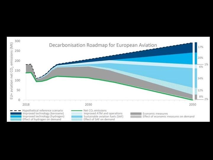 Destination 2050 gelanceerd: roadmap om luchtvaart in Europa te verduurzamen