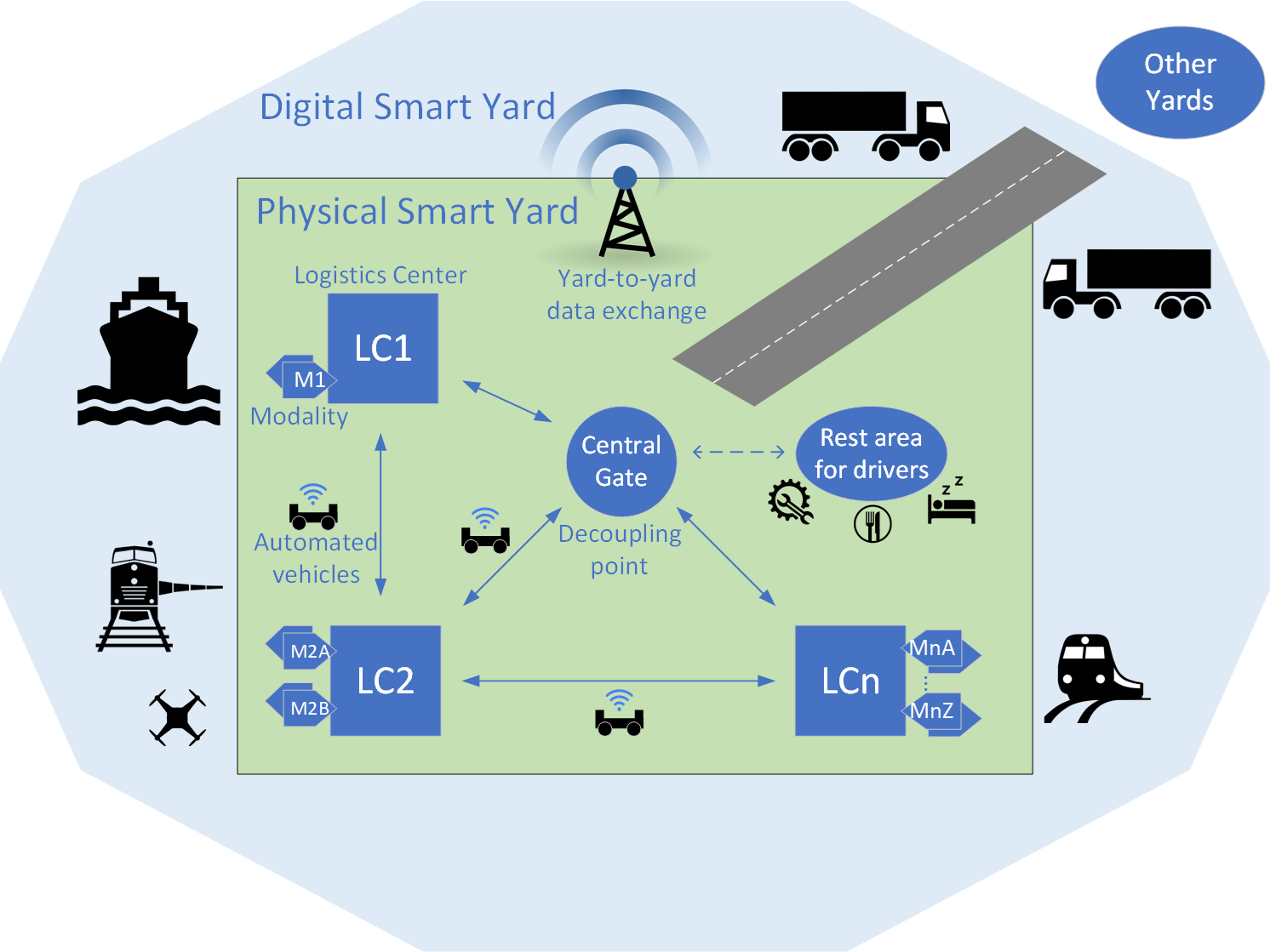 5 simulation studies in CATALYST to improve safety and efficiency at smart yards